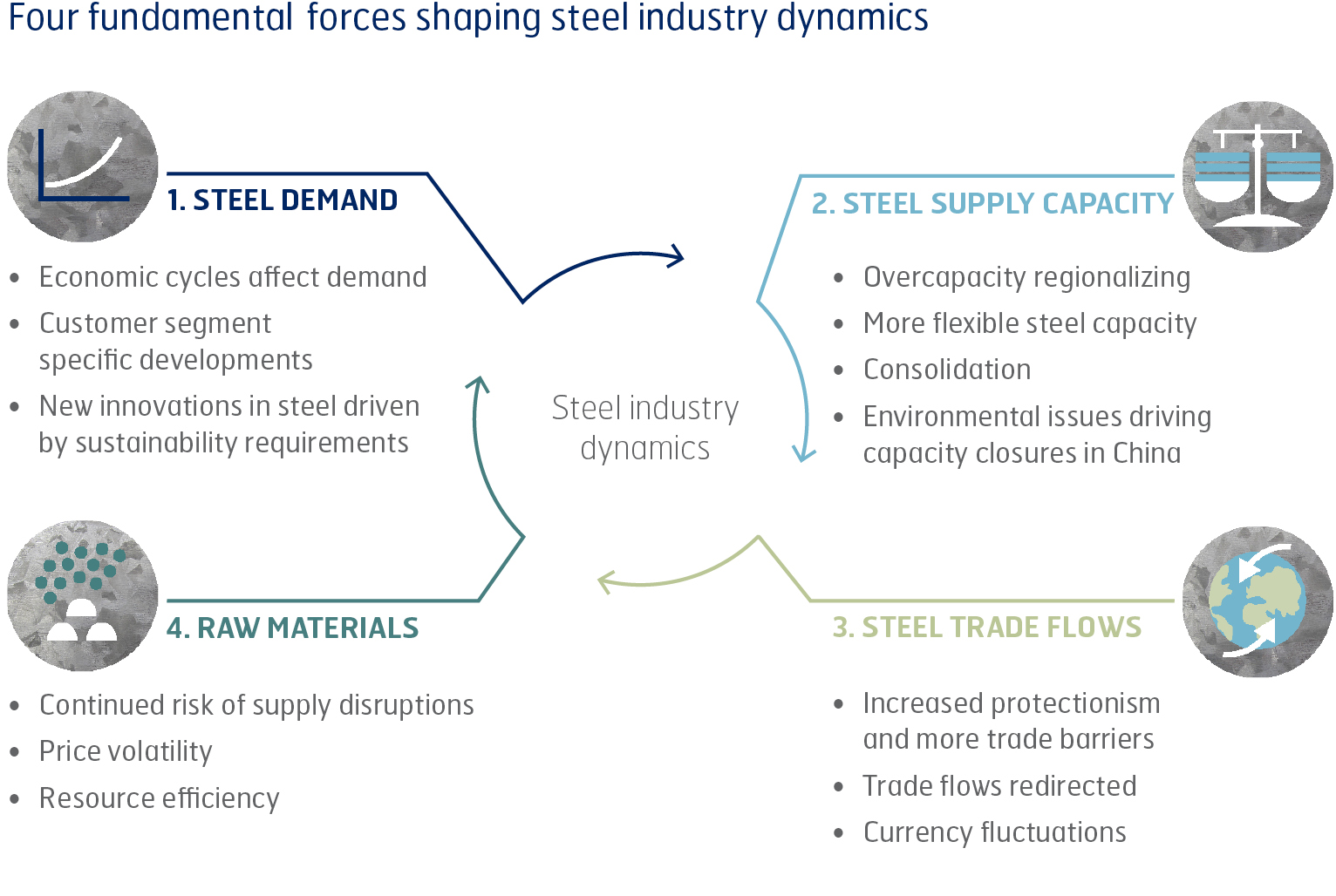 SSAB Four fundamental forces shaping steel industry dynamics chart