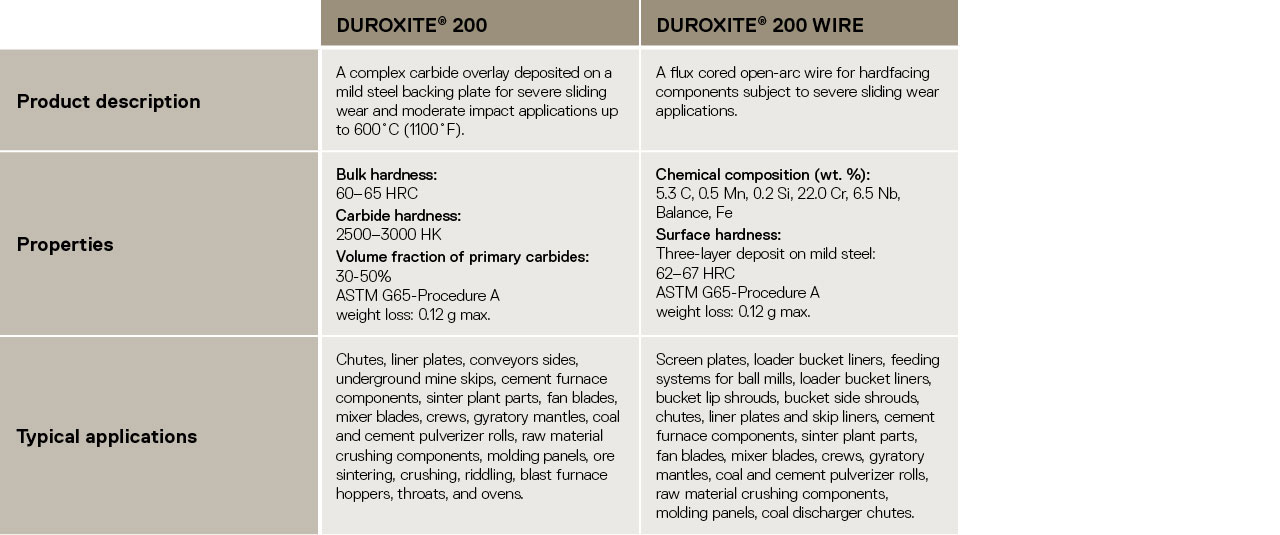 table of Duroxite severe sliding wear