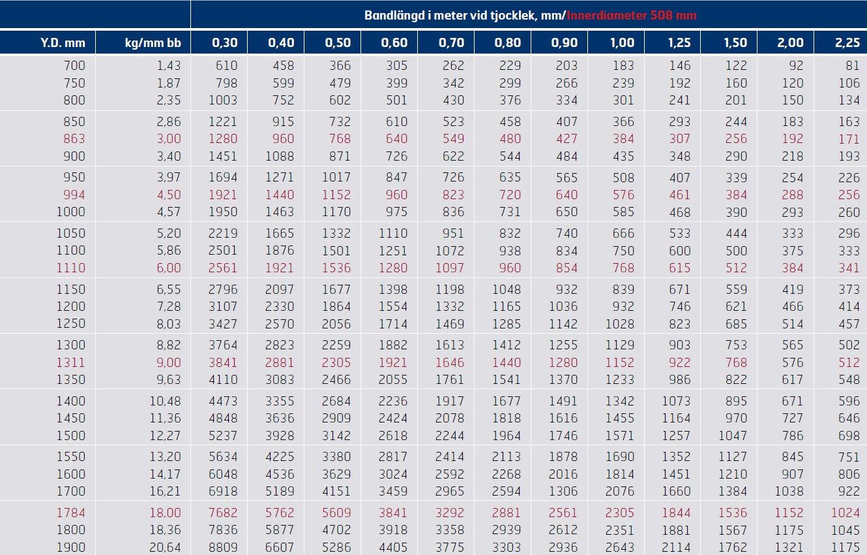 Ytterdiameter i förhållande till vikt i kg per mm bandbredd