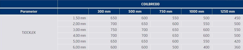 Tabell 3. Sträckgränstabell för K3, N/mm2