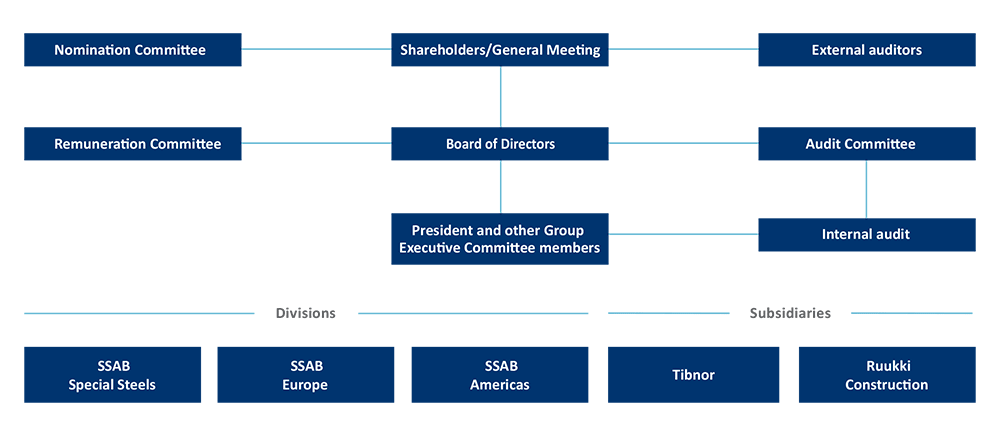 SSAB's organisation chart in English