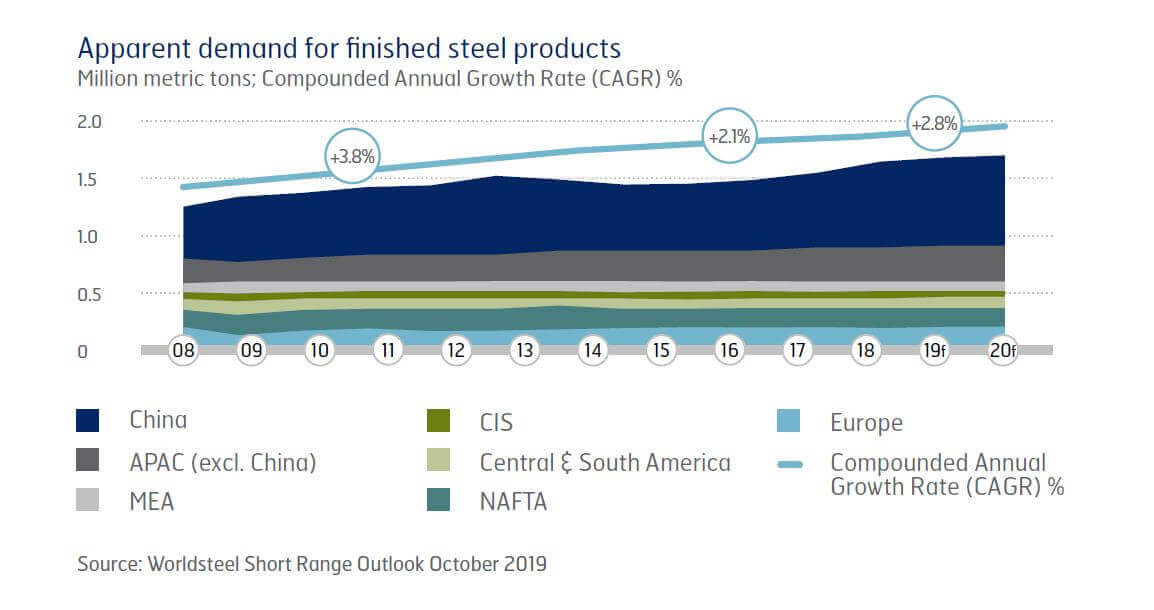 Apparent demand for finished steel products