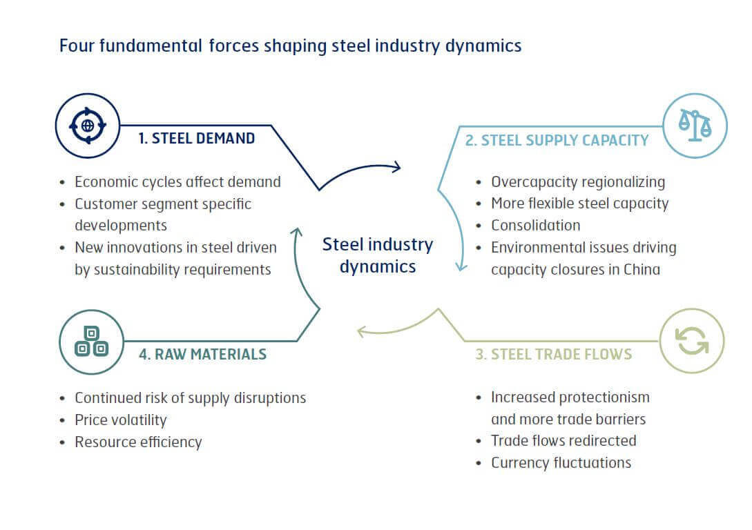 Four fundamental forces shaping steel industry dynamics