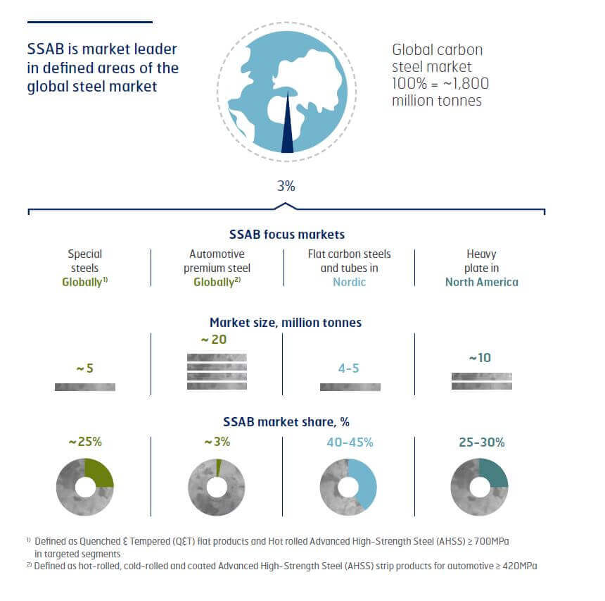 SSAB is market leader in defined areas of the global steel market