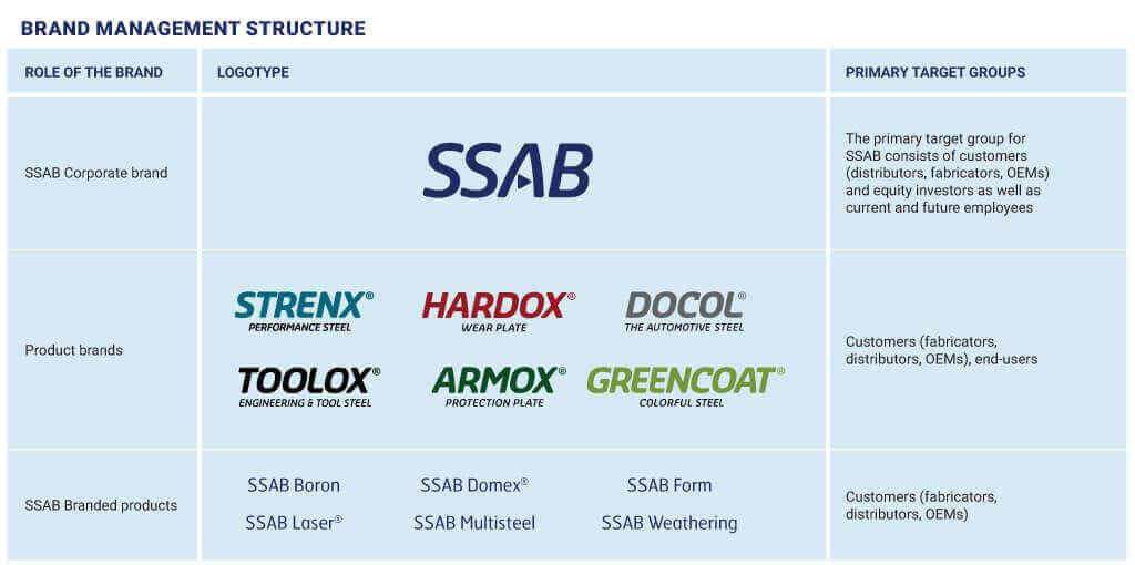 brand management structure