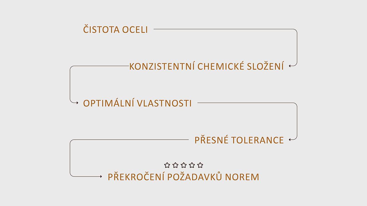 Čistota oceli – konzistentní chemické složení – optimální vlastnosti – přesné tolerance – překročení požadavků norem