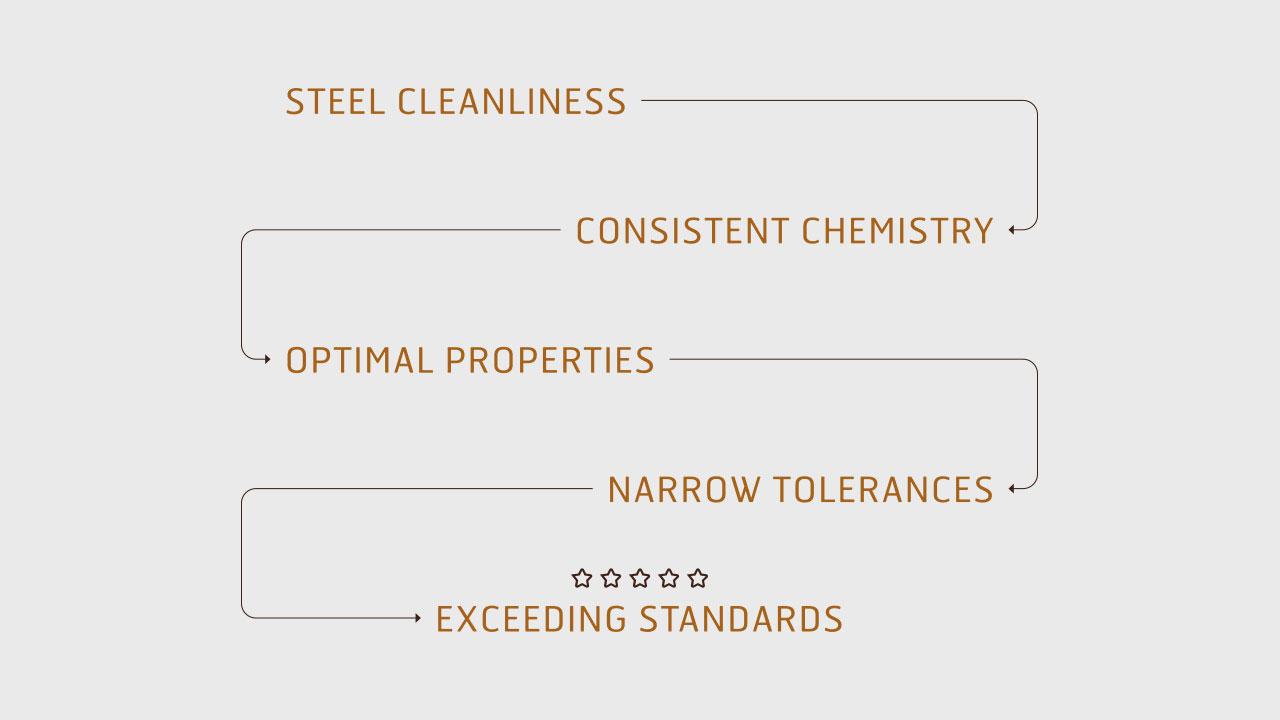 Teräksen puhtaus – tasalaatuiset kemialliset ominaisuudet – ihanteelliset ominaisuudet – pienet toleranssit – ylittävät standardin