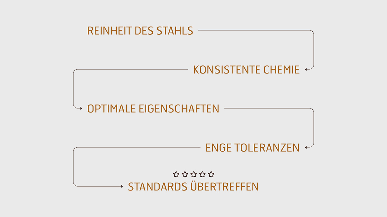 Reinheit des Stahls – konsistente Chemie – optimale Eigenschaften – enge Toleranzen – Standards übertreffen