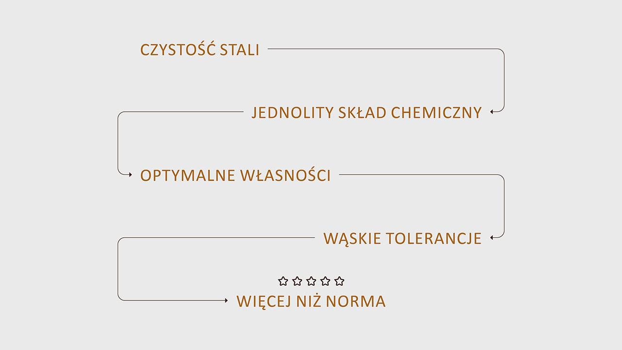 Czystość stali - jednolity skład chemiczny - optymalne własności - wąskie tolerancje - więcej niż norma