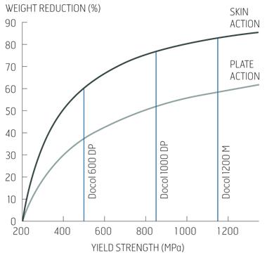 Gewichtsreduzierung durch Anwendung von extra- und ultrahochfestem Stahl