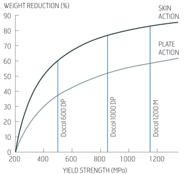 Weight reduction by using AHSS