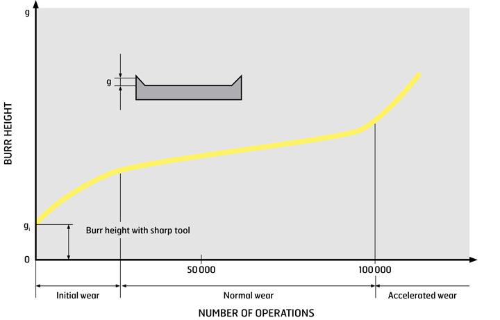 Wykres narzędzi, luzów narzędzi tnących i plastyczności krawędzi