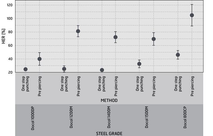 La pre-foratura può migliorare notevolmente la formabilità dei bordi/HER