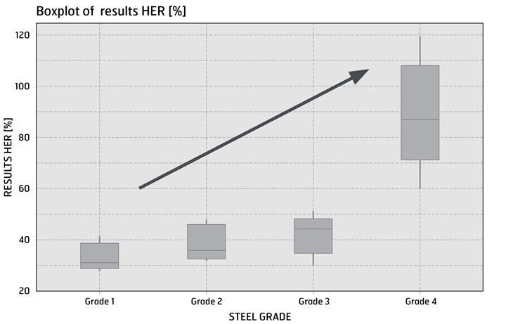 Wykres pudełkowy wyników rozszerzalności otworów HER