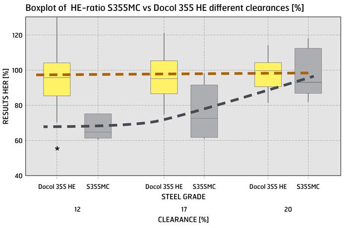 Wykres pudełkowy rozszerzalności otworów S355MC w porównaniu z Docol 355 HE, różne luzy [%]