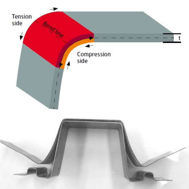 Tipi di ritorno elastico