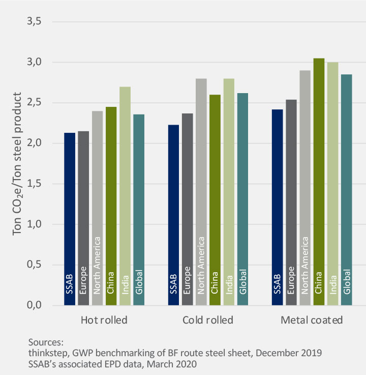 Gráfico de tonelada de CO2e/tonelada de produtos de aço