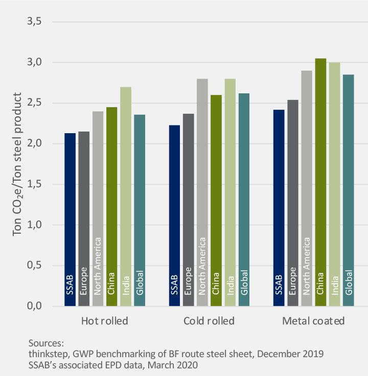 Wykres ilości ton CO2e/tonę produktu stalowego