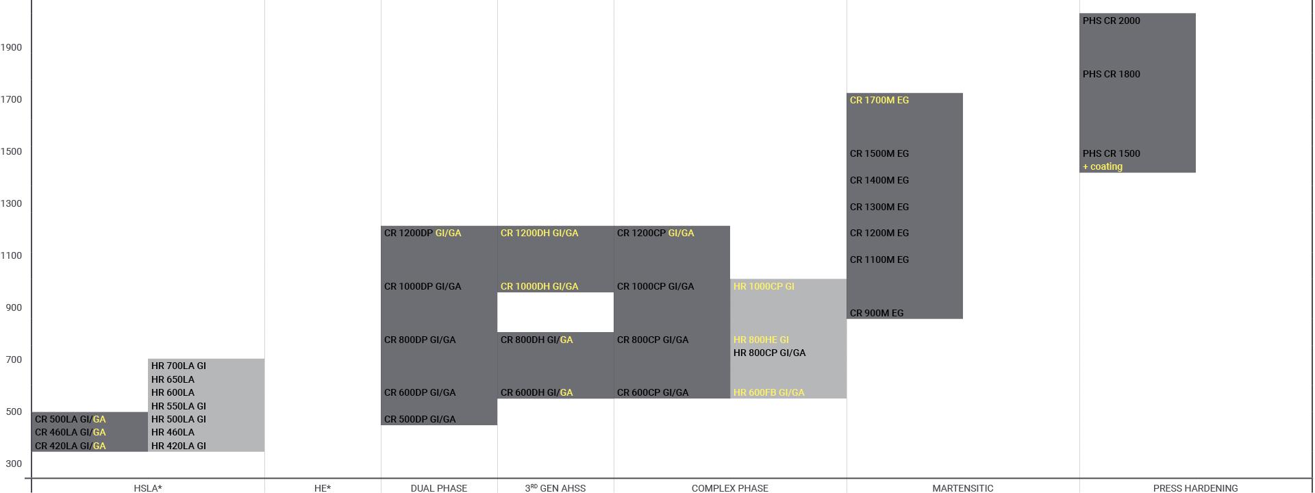 Chart over potential AHSS grades for EV battery enclosures, fuel sales and hydrogen storage