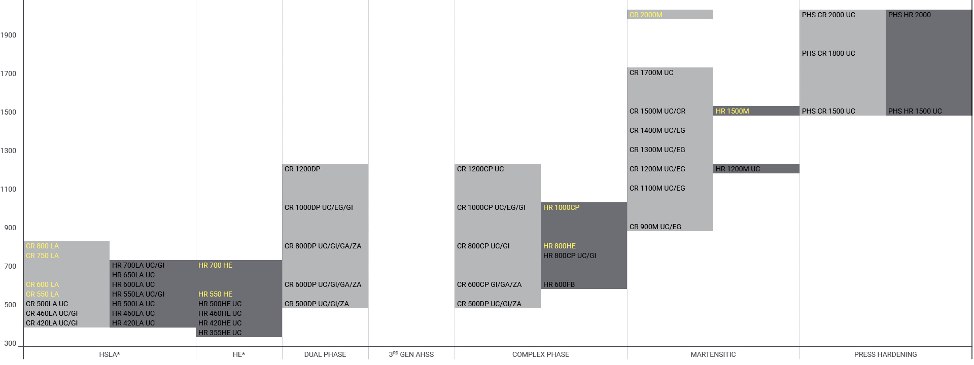 Chart over potential AHSS steels for truck frames and chassis
