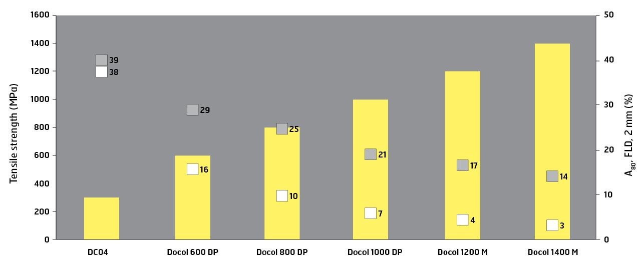 A80 인장 당김 테스트(백색 사각형) 및 FLD 시험 2 mm(회색 사각형)(결과는 %로 표시).