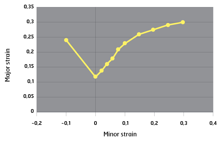 major and minor strains plotted onto a forming limit diagram