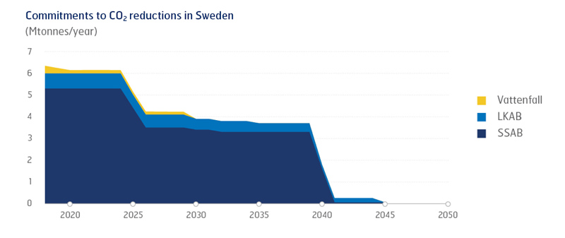 Commitments to co2 reductions in sweden