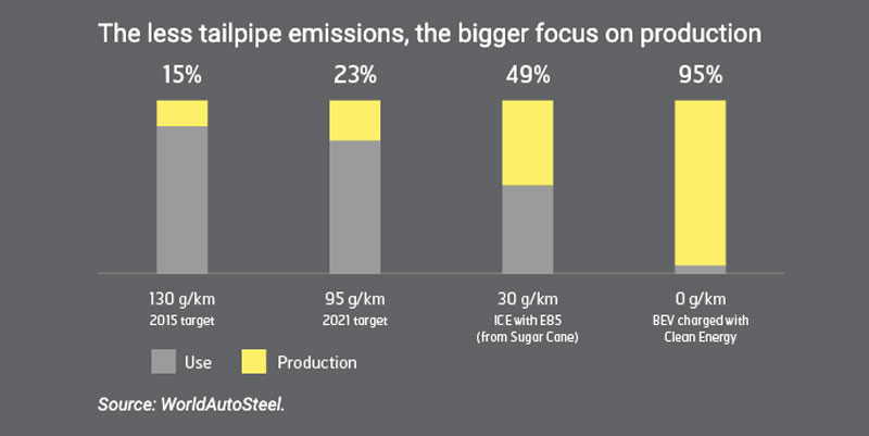 the less tailpipe emissions the bigger focus on production