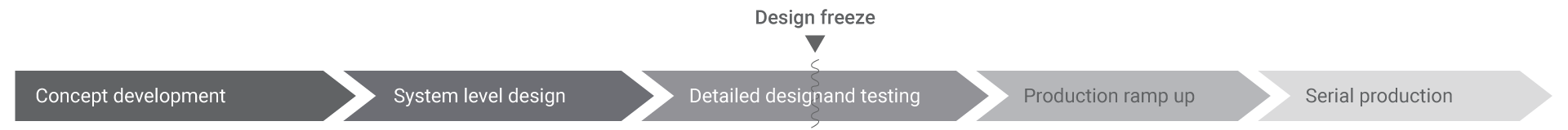 chart over product development and design