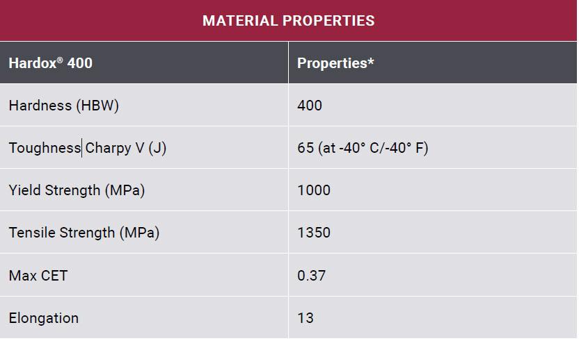 properties table