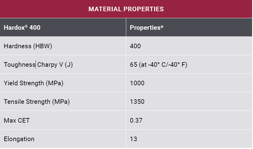 properties table