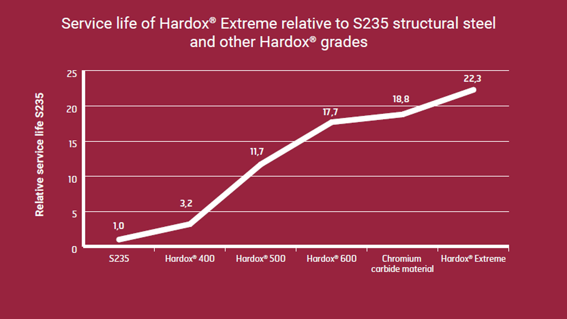Service life of Hardox Extreme relative to structural steel and other Hardox grades