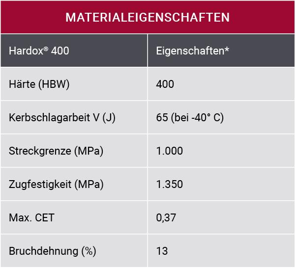 Material properties table