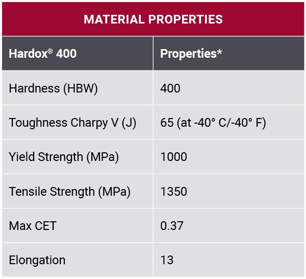 Tabela właściwości materiałowych