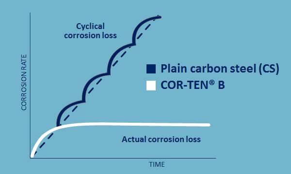 Tenue à la corrosion par comparaison avec un acier au carbone classique