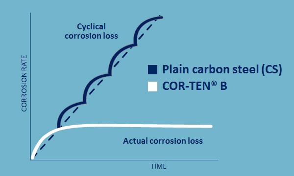 Corrosion behavior compared to normal carbon steel