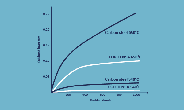 COR-TEN Loves hot temperatures and corrosive environments