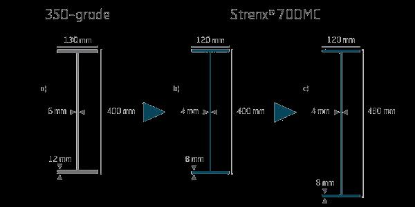 Steel diagram