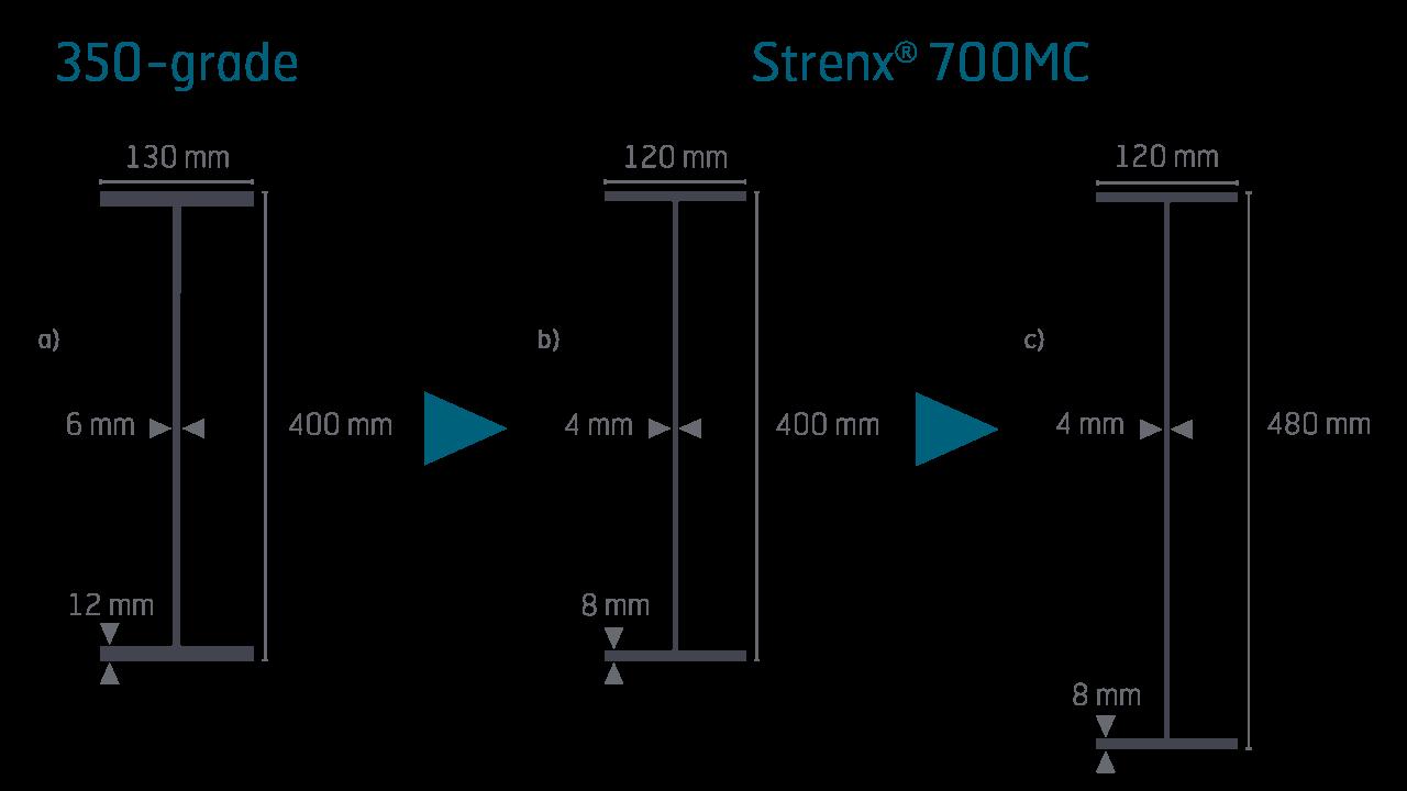 Illustrazione schematica di travi in acciaio di diverse dimensioni.