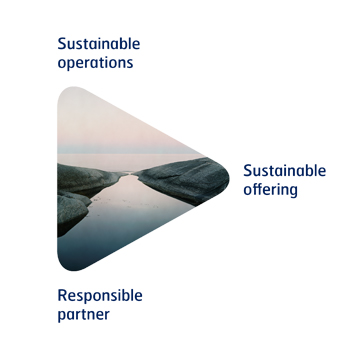 SSAB's sustainability strategy arrow