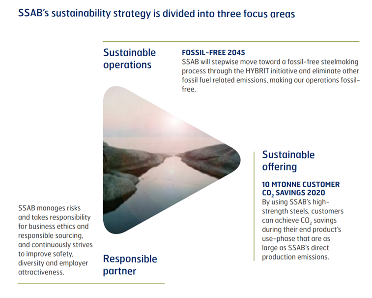 Sustainability objectives